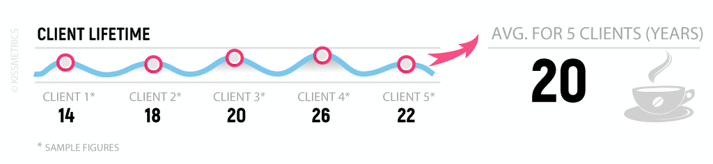 The estimate of the Average Client Lifetime (CL)